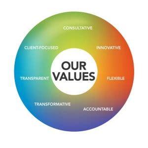 Morals, Values, and Ethics essay topics, buy custom Morals
